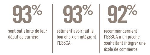 Baromètre ESSCASCOPIE : 93 % des diplômés ESSCA sont satisfaits de leur carrière