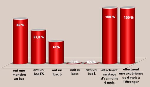 Chiffres clés ESSCA Grandes École 2015-2020