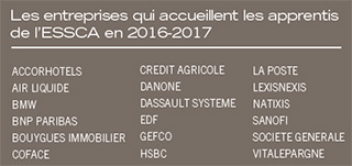 Finance Risk Management en apprentissage - ESSCA